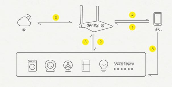 小型冰箱硬件电路图