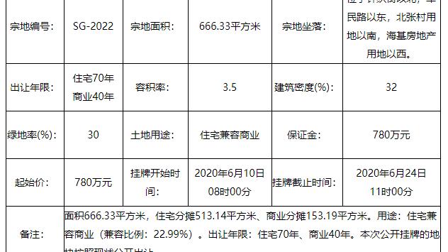 起始价780万元 太原小店区一宗地挂牌出让