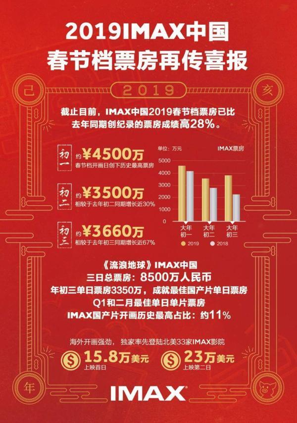 春节档产出58亿票房