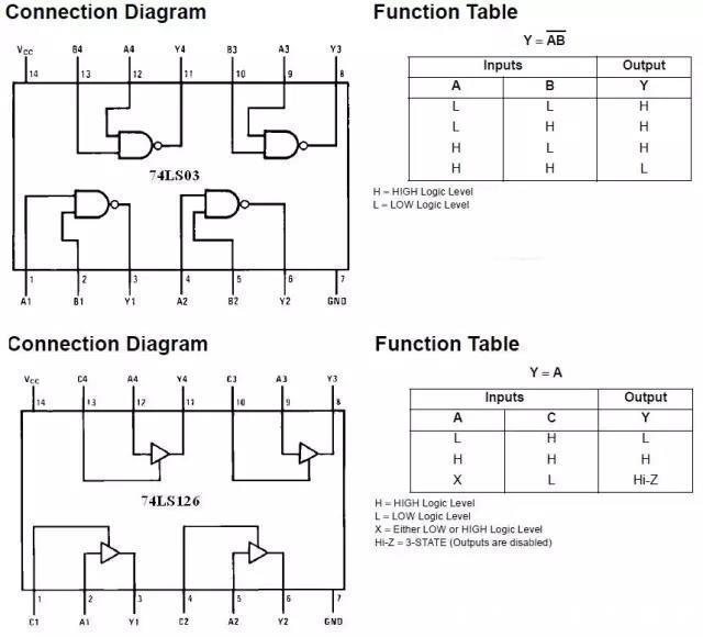 实验二,集成逻辑门功能测试实验(电气)