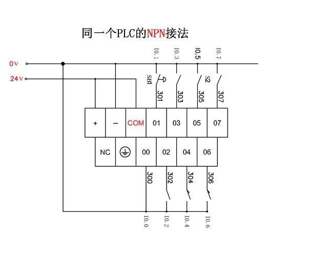 同一个plc的pnp接法,高电平输入有效 而公共端接到24v电源的24v上,意