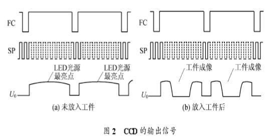 信号通过低通滤波电路,滤去高频干扰,对u.