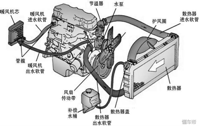 传统点火系统通常由蓄电池,发电机,点火线圈,分电器和火花塞等组成,如