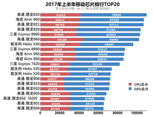 手机流畅度最新排行榜 看看你的排第几?