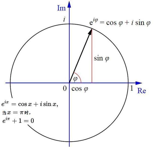 上图中的恒等式也叫做欧拉公式,它是数学里最令人着迷的一个公式,它