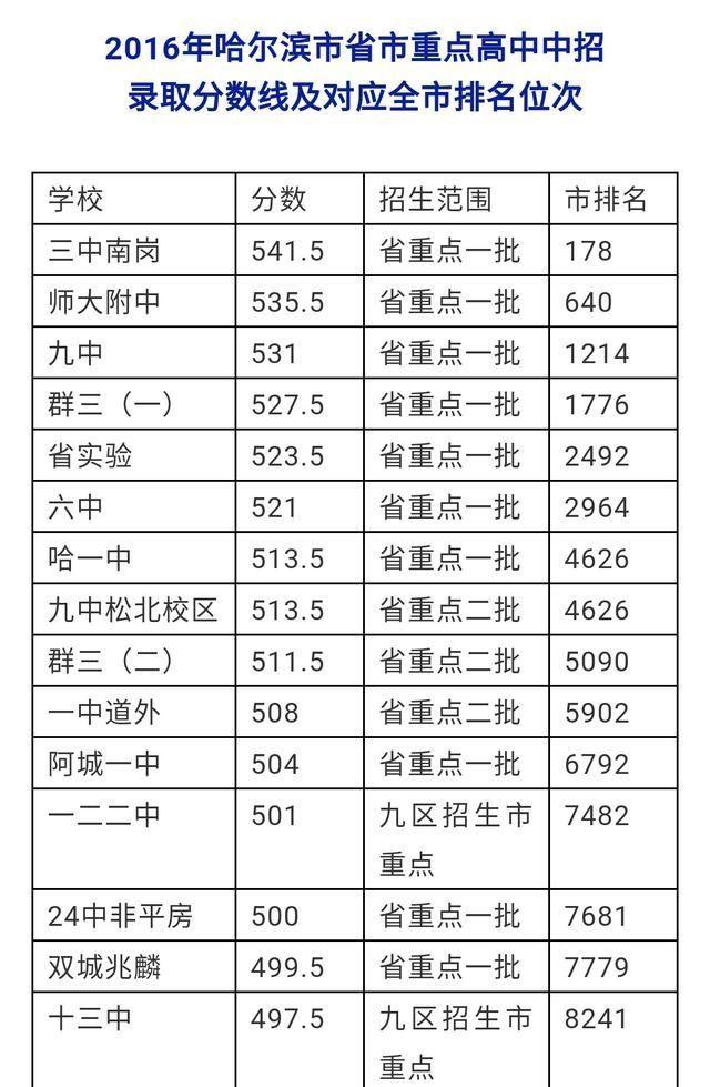 哈尔滨三重点年来全市排名分数线及高中录取好语文老师高中图片