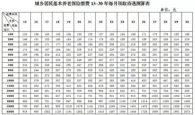 城乡居民基本养老保险怎么缴 北京城乡居民养老保险缴纳时间