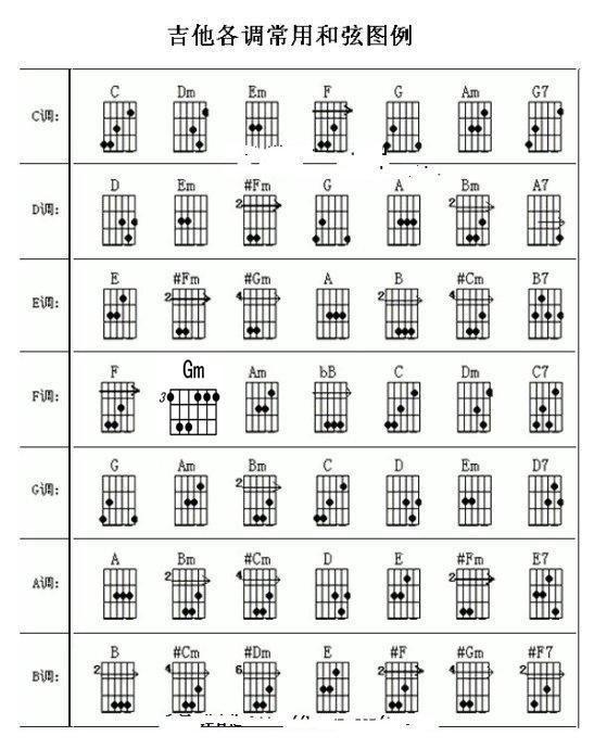 吉他高手们!我们玩乐队都是看什么谱?一起来了解和弦级数音阶谱图片
