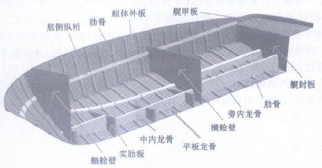 是承受水压力,舱内货物和机器设备重量以及进坞时龙骨墩反力等载荷的