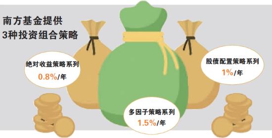 最高1.5% 首家基金投顾收费标准出炉
