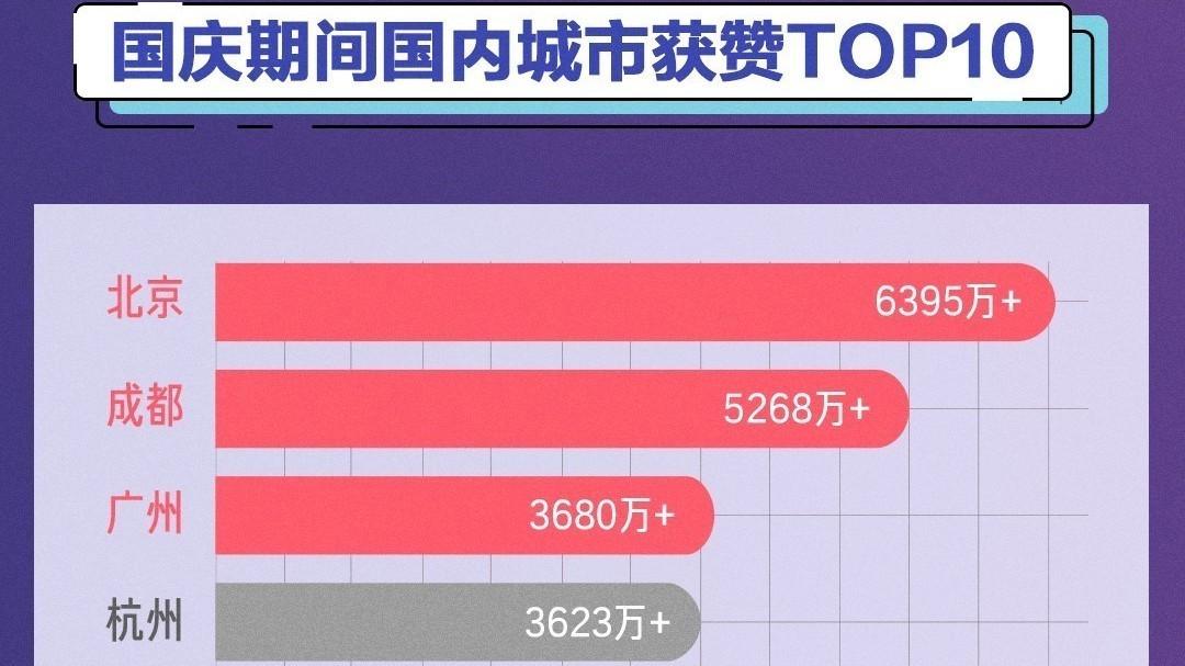 抖音国庆大数据出炉:北京获赞6395万次,上海上榜最热打卡城市