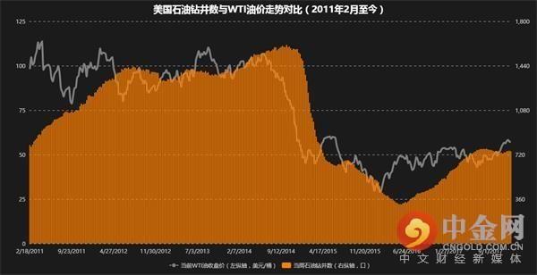 美国本周石油钻井减少四台结束5连涨 脱离9月高位