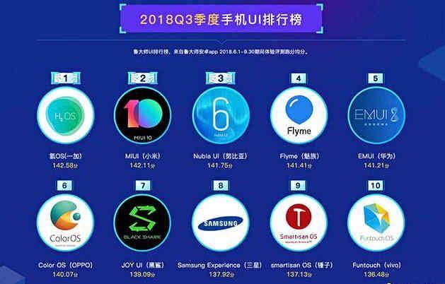 安卓系统最新流畅排行榜:华为排第五,第一名副