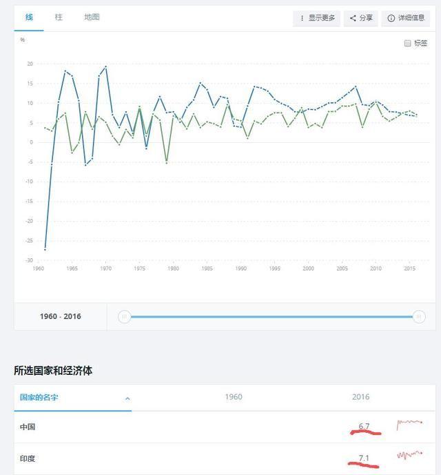 中国gdp5倍印度_2018 印度 gdp