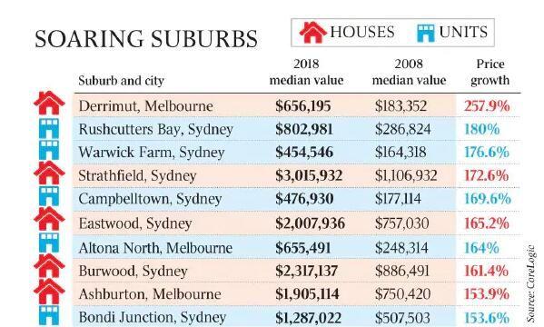 """赚发了!悉尼华人区房价竟涨了这么多!原来""""买房致富""""真的不是说"""