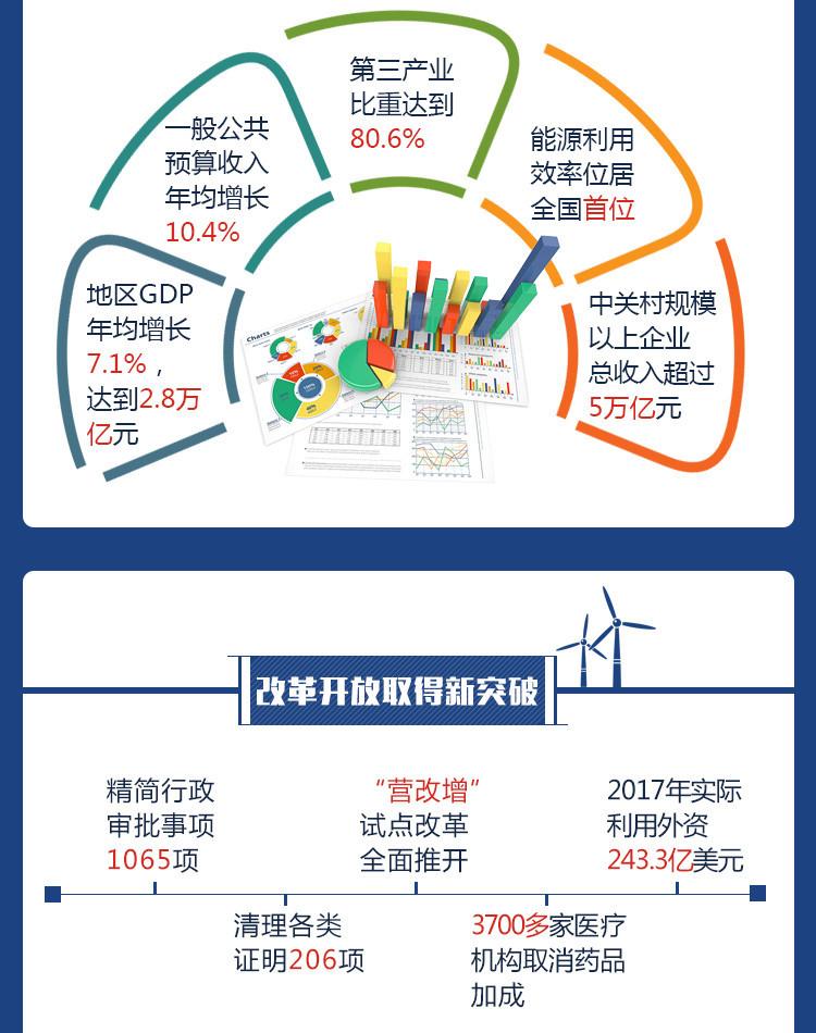 图解北京这五年 我们更有获得感 新时代 第4张