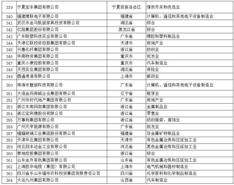 (文摘)2017中国民营企业500强出炉:内蒙古6家企业上榜 - aihua191 -    aihua191的 博 客