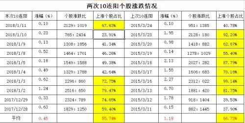 """A股10连阳创纪录 这次""""牛市""""有三大不同点!"""