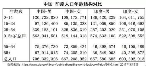 中国与印度人口2014年统计对比,人口红利将被印度取代 - 罗吧 - 罗军辉