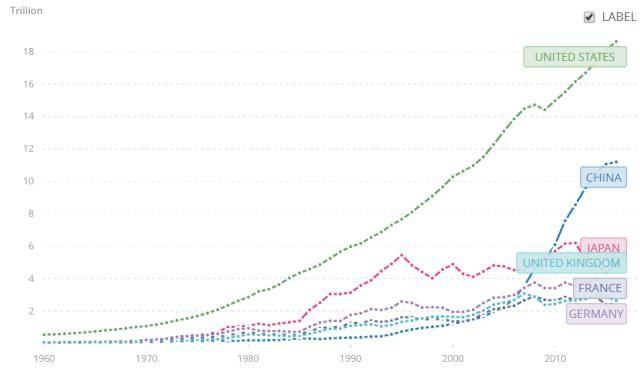 中国和美国的经济差距到底有多大?