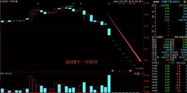 10亿卖单封一字跌停,44个亿的债务暴雷,10万股民骂声一片!