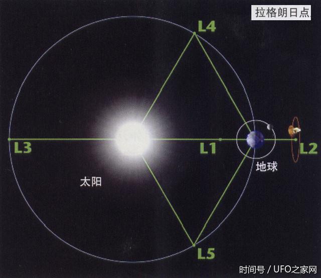 """高科军事 地球附近有几个特殊""""点""""是航天大国必争之地谁都想说自古以来(图)"""