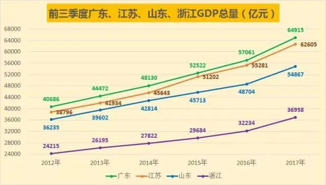 Guangdong is expected to catch up with Guangdong in Jiangsu GDP in 2017. Where does Guangdong lose? Where is the advantage of Jiangsu?
