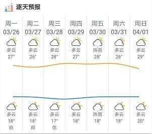 降温还是升温?肇庆一周天气提前剧透