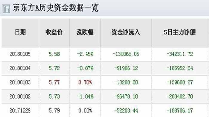 京东方A大股东减持完毕公告日即是股票大涨之日!