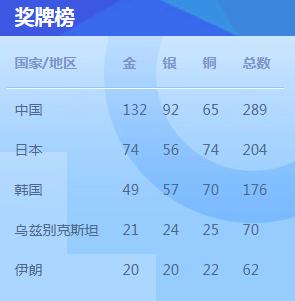 亚运中国居金牌榜榜首 闭幕式回顾片仅1镜头! - 周公乐 - xinhua8848 的博客