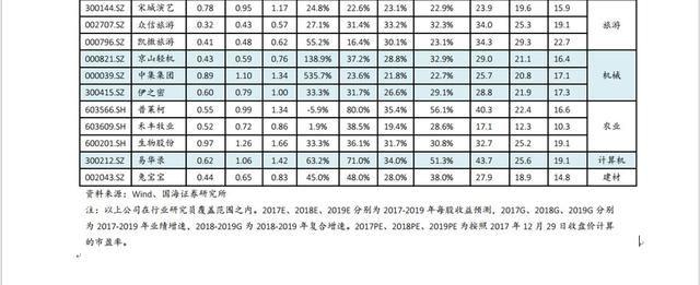 2018年重点关注良好业绩增速、估值低的这些股票