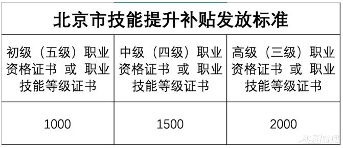 北京职工可申领职称补贴啦!快看看你能领多少