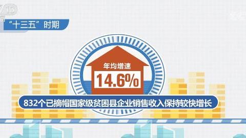 832个已摘帽国家级贫困县企业生产经营量质齐升