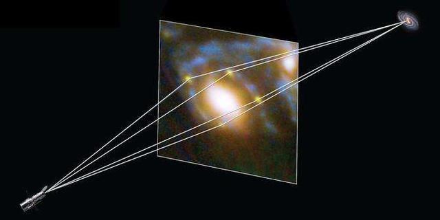 著名的爱因斯坦十字引力透镜效应