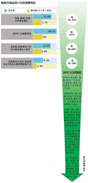 中国7月起下调关税,部分化妆品药品降超65%
