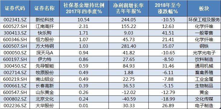 社保基金四季度增持滞涨股