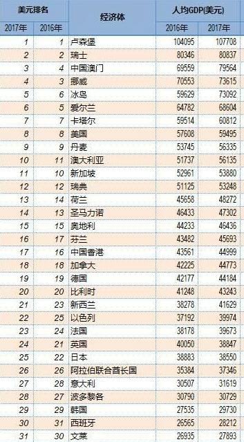 2019經濟強國排行榜_世界10大企業強國排行榜