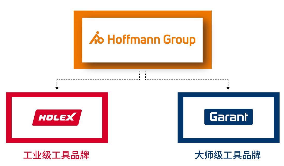 霍夫曼中国正式入驻京东工业品,实现数