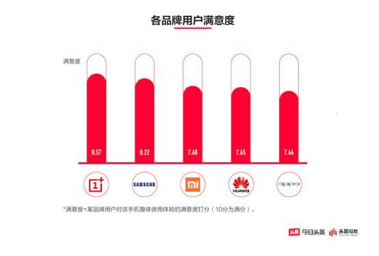 最让人满意的手机品牌排行,一加占了4个第一名